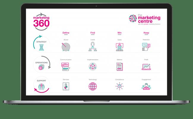 Marketing-360-Framework-Laptop-1536x950