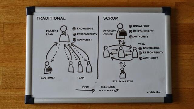scrum organizational advantages whiteboard sketch.jpg